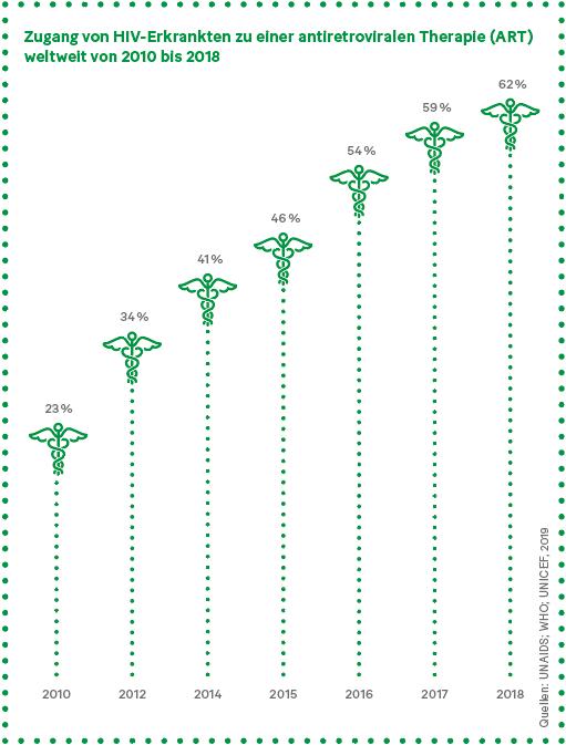 Grafik: Zugang von HIV-Erkrankten zu einer antiretroviralen Therapie (ART) weltweit von 2010 bis 2018
