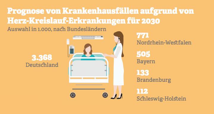 Grafik: Krankenhausfälle aufgrund von Herz-Kreislauf-Erkrankungen nach Bundesländern 2030