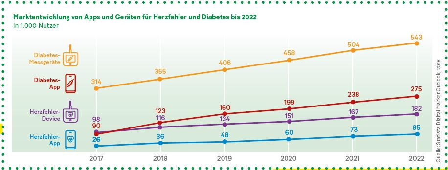Grafik: Marktentwicklung von Apps und Geräten für Herzfehler und Diabetes bis 2022