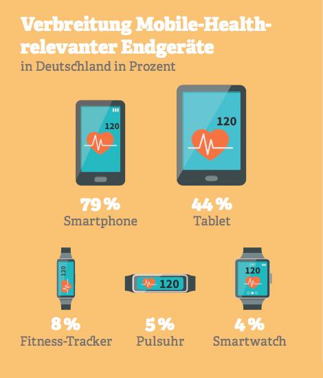 Grafik: Verbreitung Mobile-Health-relevanter Endgeräte