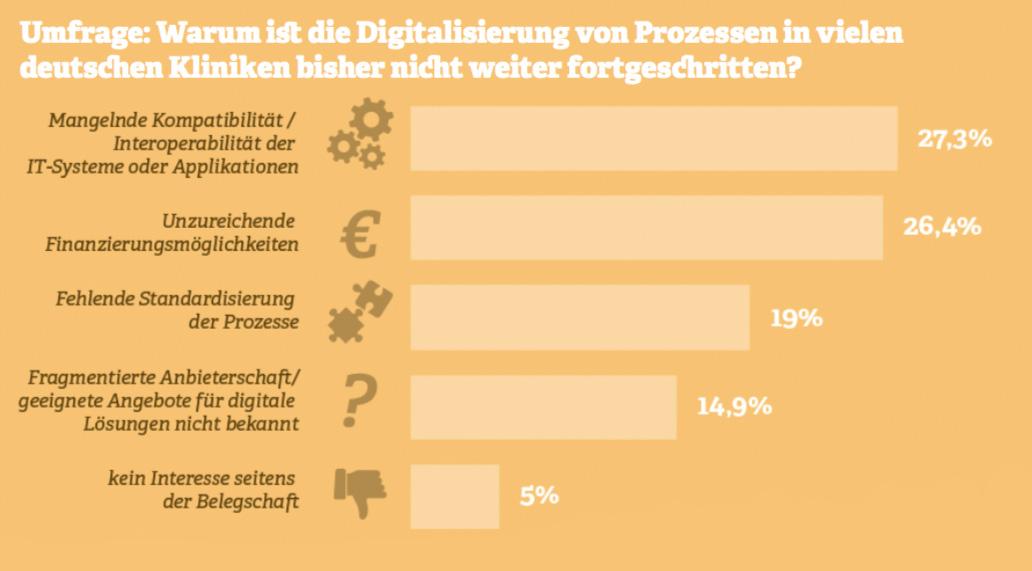 Grafik: Digitalisierung von Prozessen in deutschen Kliniken