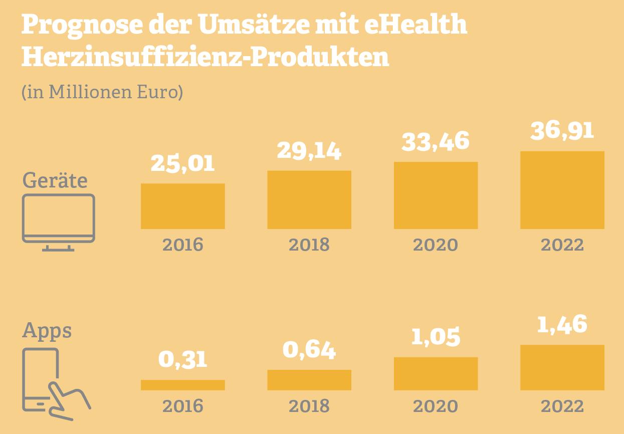 Grafik: Prognose der Umsätze mit eHealth Herzinsuffizienz-Produkten