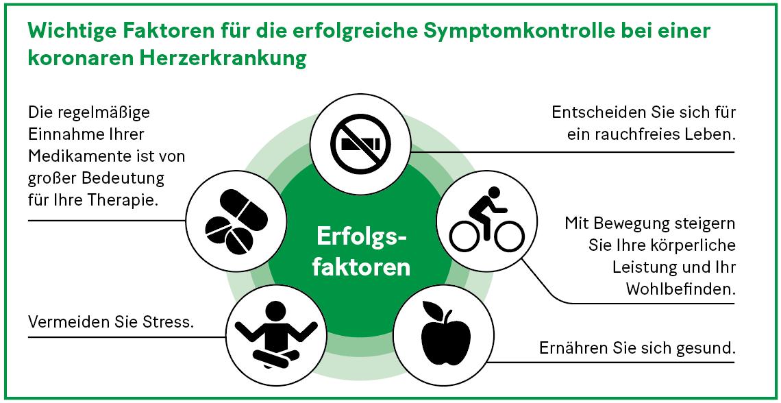 Grafik: Wichtige Faktoren für die erfolgreiche Symptomkontrolle bei einer koronaren Herzerkrankung