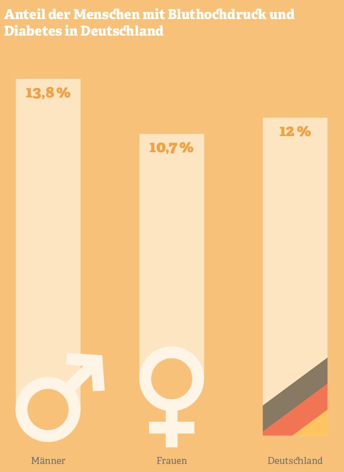 Grafik: Anteil der Menschen mit Bluthochdruck und Diabetes in Deutschland