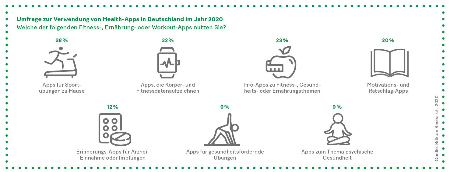 Grafik: Umfrage zur Verwendung von Health-Apps in Deutschland im Jahr 2020