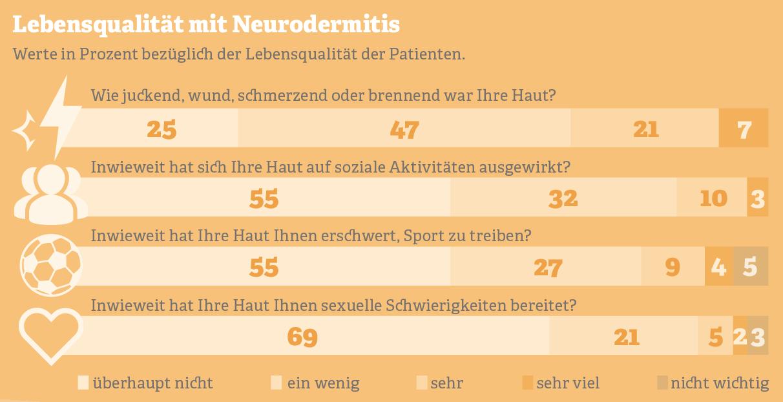 Grafik: Lebensqualität mit Neurodermitis