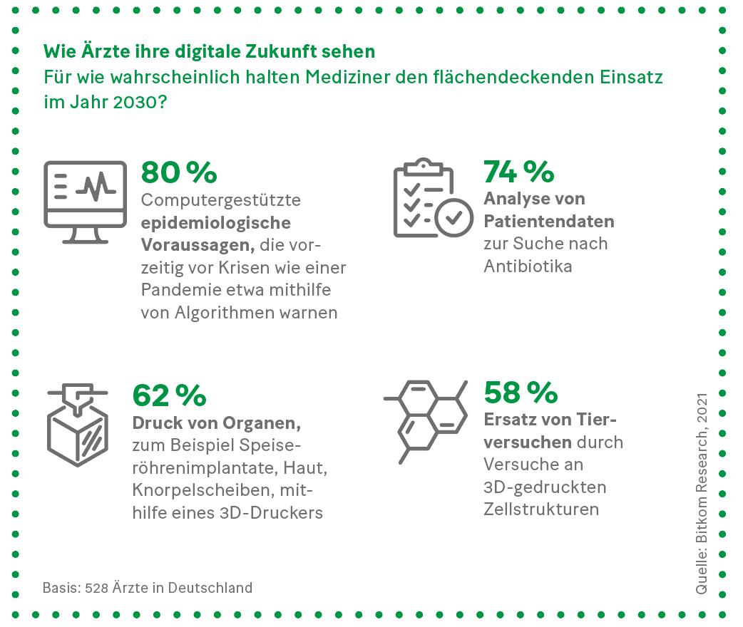 Grafik: Wie Ärzte ihre digitale Zukunft sehen