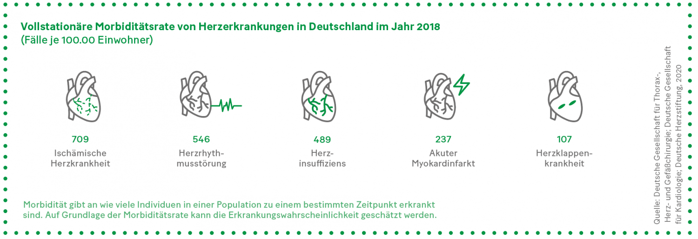 Grafik: Vollstationäre Morbiditätsrate von Herzerkrankungen in Deutschland im Jahr 2018